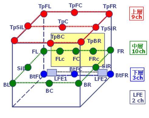 三次元マルチチャネル音響標準音源 Aシリーズ