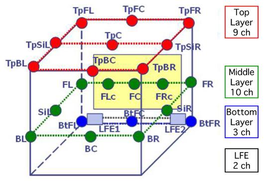 三次元マルチチャンネル音響標準音源 Aシリーズ